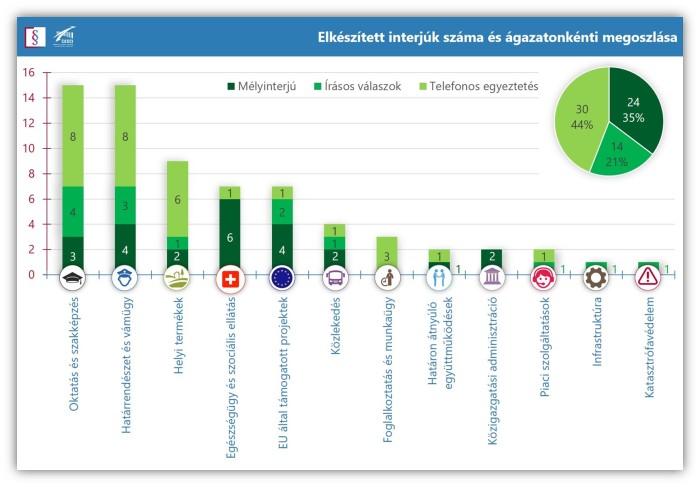 Elkészített interjúk száma és ágazatonkénti megoszlása